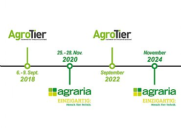 Agricultural fairs in Wels - the new rhythm